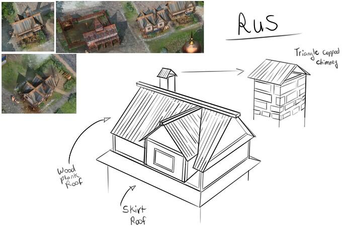 Rus houses