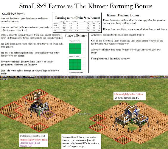 Smaller Farms